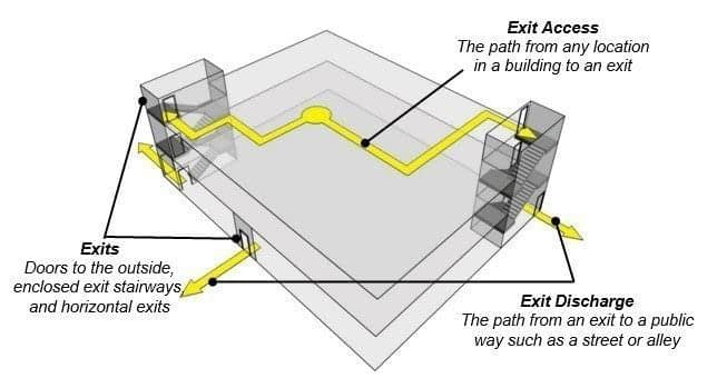 Means of Egress Parts Labeled